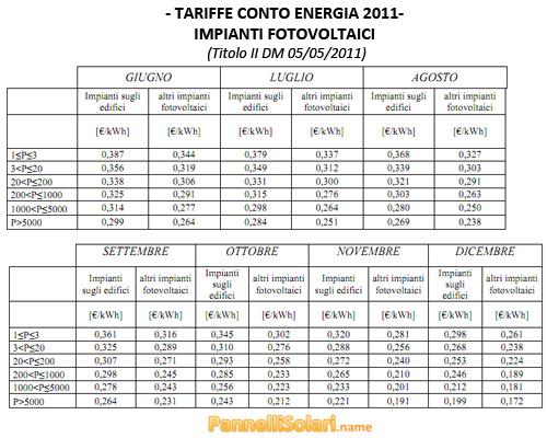 Tariffe 4° Conto Energia 2011 - Impianti Fotovoltaici