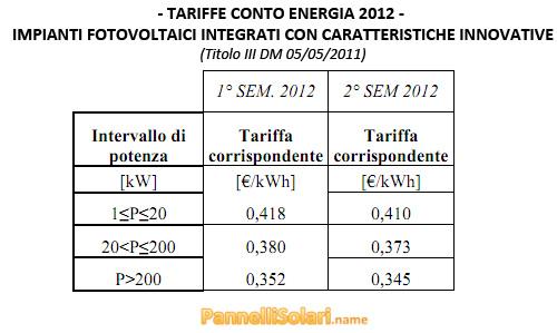 Tariffe 4° Conto Energia 2012 - Impianti Fotovoltaici Integrati con Caratteristiche Innovative