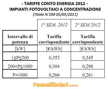 Tariffe 4° Conto Energia 2012 - Impianti Fotovoltaici a Concentrazione