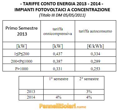 Tariffe Conto Energia 2013 e 2014 - Impianti Fotovoltaici a Concentrazione