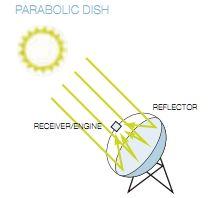 Collettore solare parabolico circolare