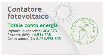 Contatore Fotovoltaico GSE 6 miliardi