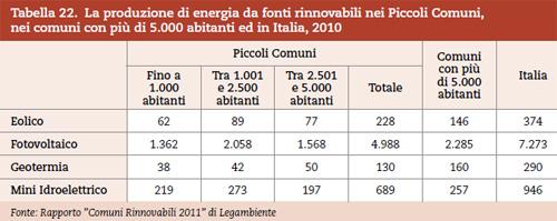 Statistiche Energia da Fonti Rinnovabili nei Piccoli Comuni Italia 2010