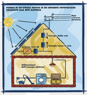 Impianti fotovoltaici connessi alla rete, schema