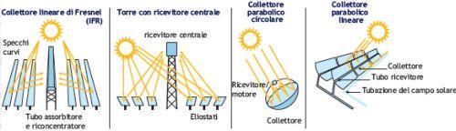 Tipi di Impianti Solari Termodinamici (CSP a Concentrazione)