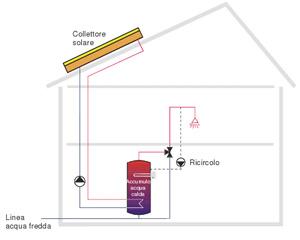 Diri impianto termico
