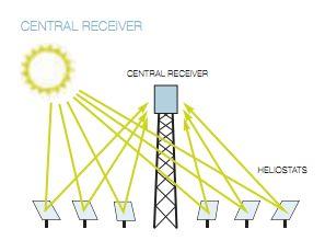Impianto solare termodinamico a torre centrale
