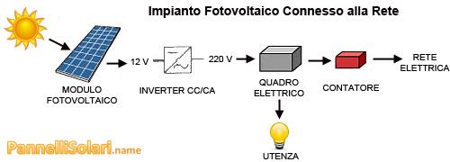 Inverter fotovoltaico in un impianto connesso alla rete