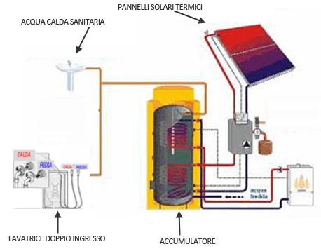 Lavatrice collegata con pannelli solari termici