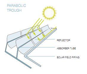 Pannelli Solari Parabolici Lineari - Concentratori Parabolici Lineari (CPL)