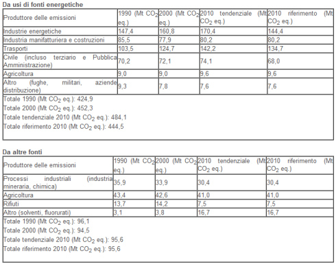 Protocollo di Kyoto Italia