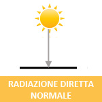 Radiazione Diretta Normale DNI