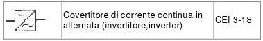 Simbolo inverter o convertitore CC / CA